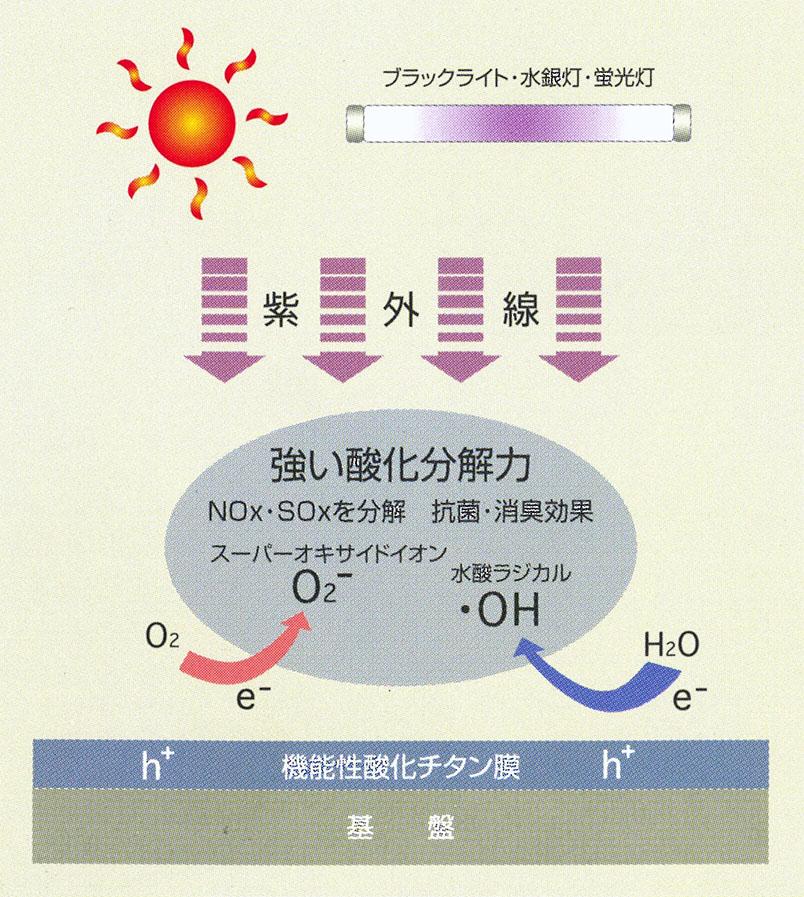 光触媒の有害物質分解作用